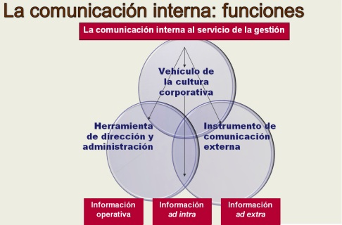 Comunicacion Interna Plan de Marketing de Empresas