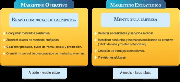 diferencias marketing estrategico y operativo